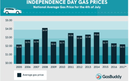 Heading into holiday weekend, gas prices at 12-year low