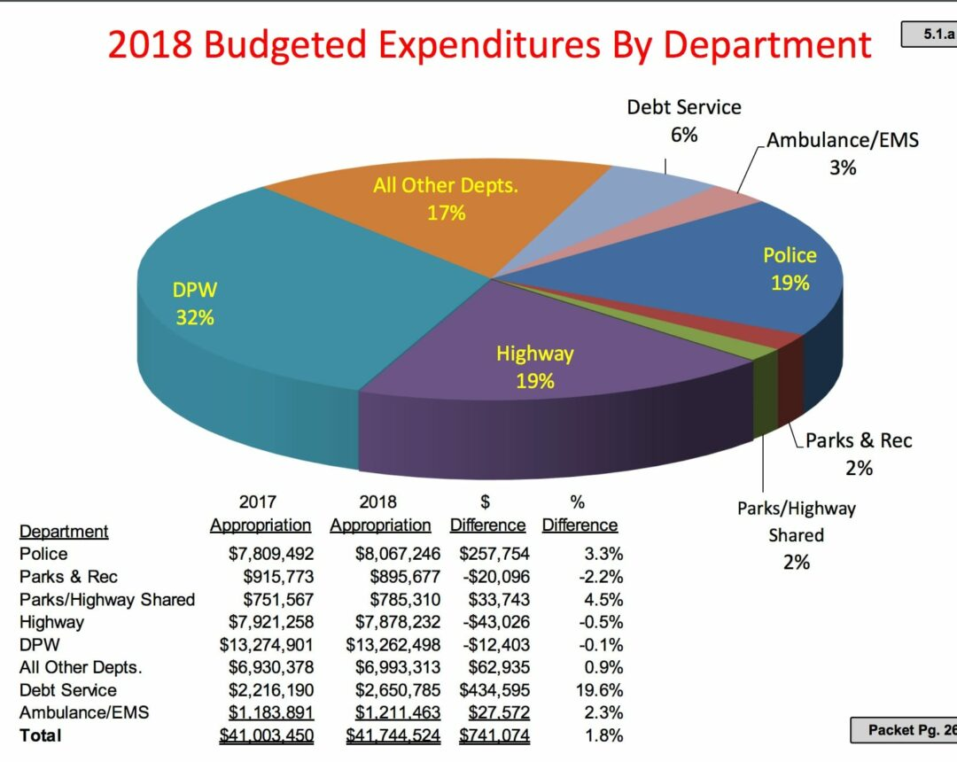 Bethlehem town budget, five-year capital plan unveiled