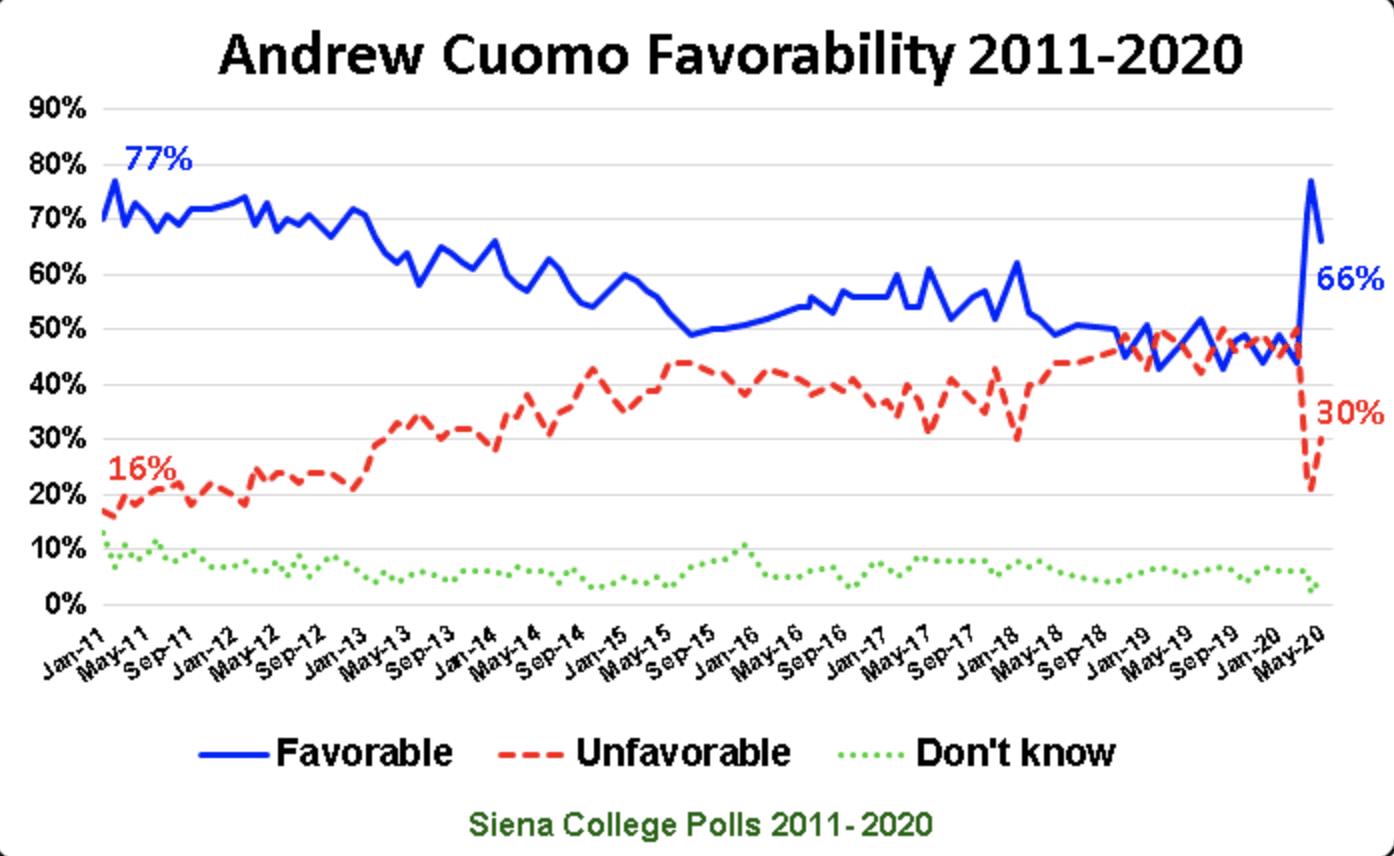 Poll: New Yorkers favor moving slowly; Cuomo's favorability drops