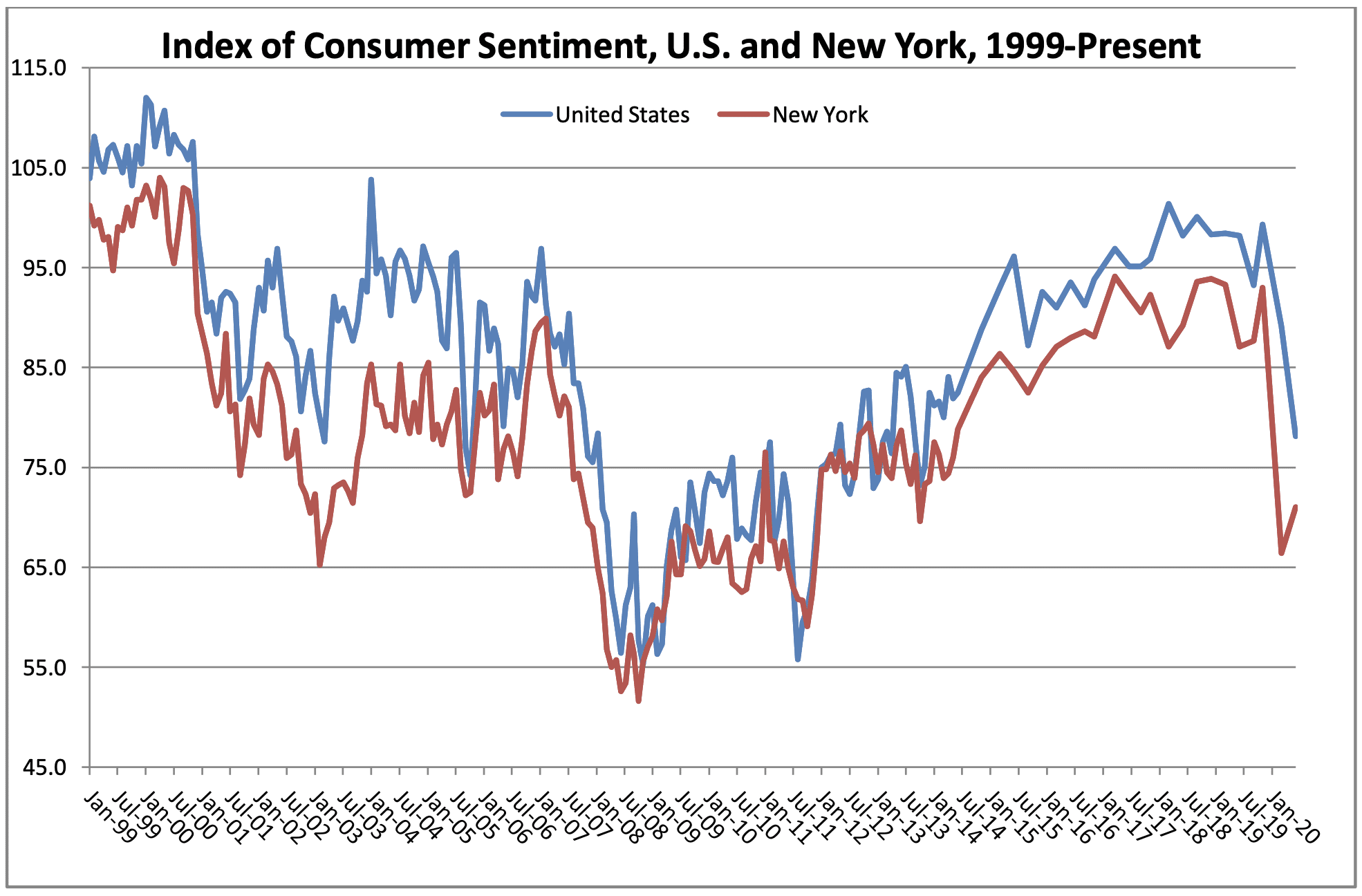 SCRI: Consumers more optimistic, but not compared to a year ago